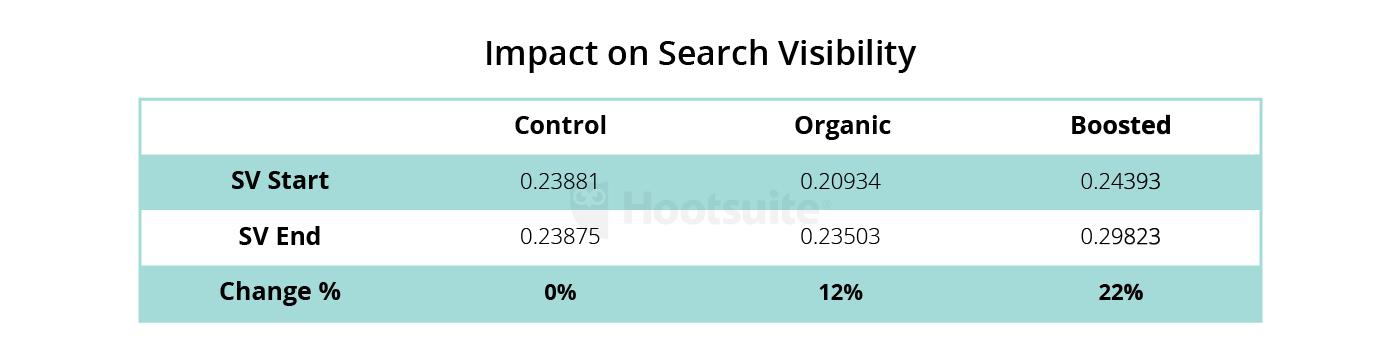 impacto en la visibilidad de búsqueda