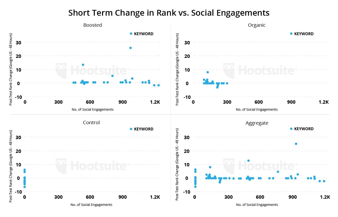 cambio a corto plazo en rango vs. compromiso social