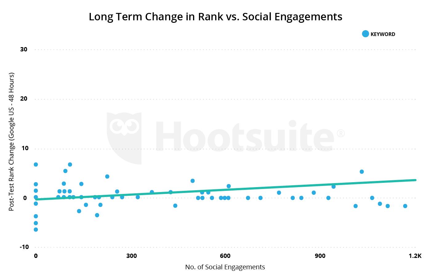 cambio a largo plazo en rango versus compromiso social
