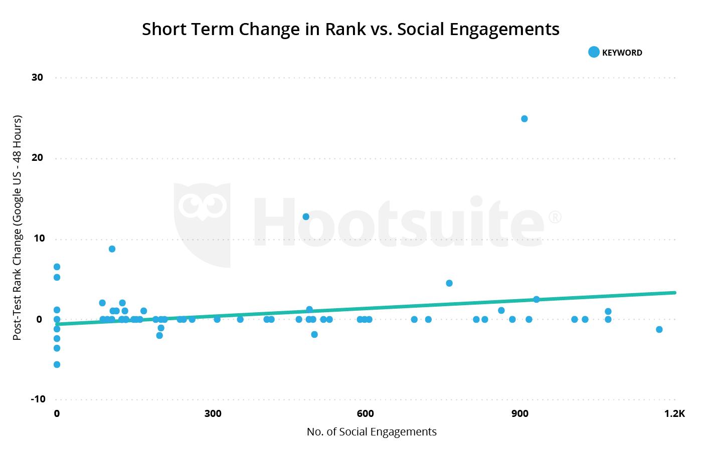 cambio a corto plazo en rango versus compromiso social