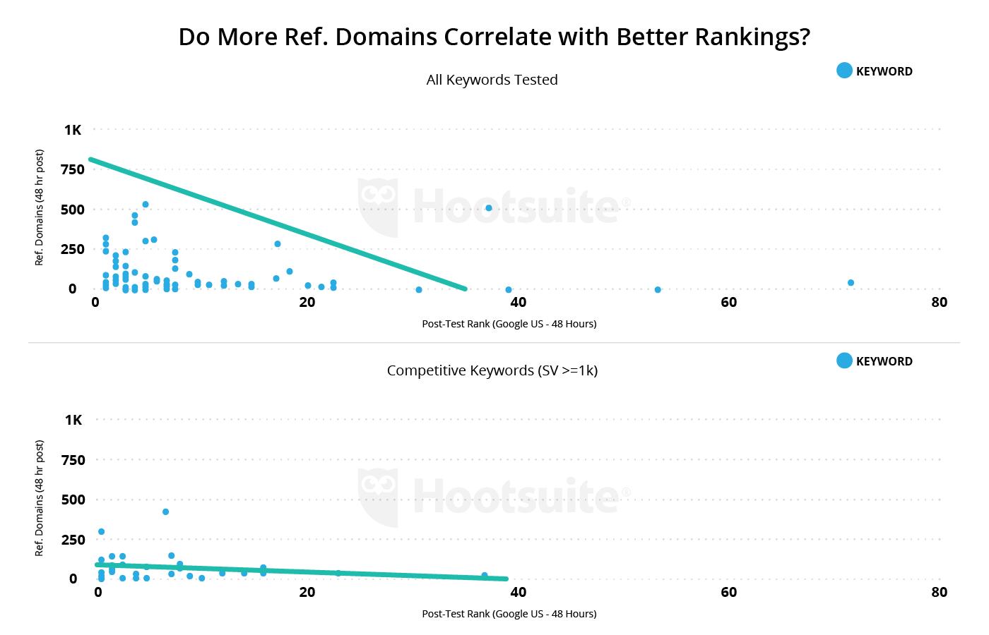 dominios mejores clasificaciones