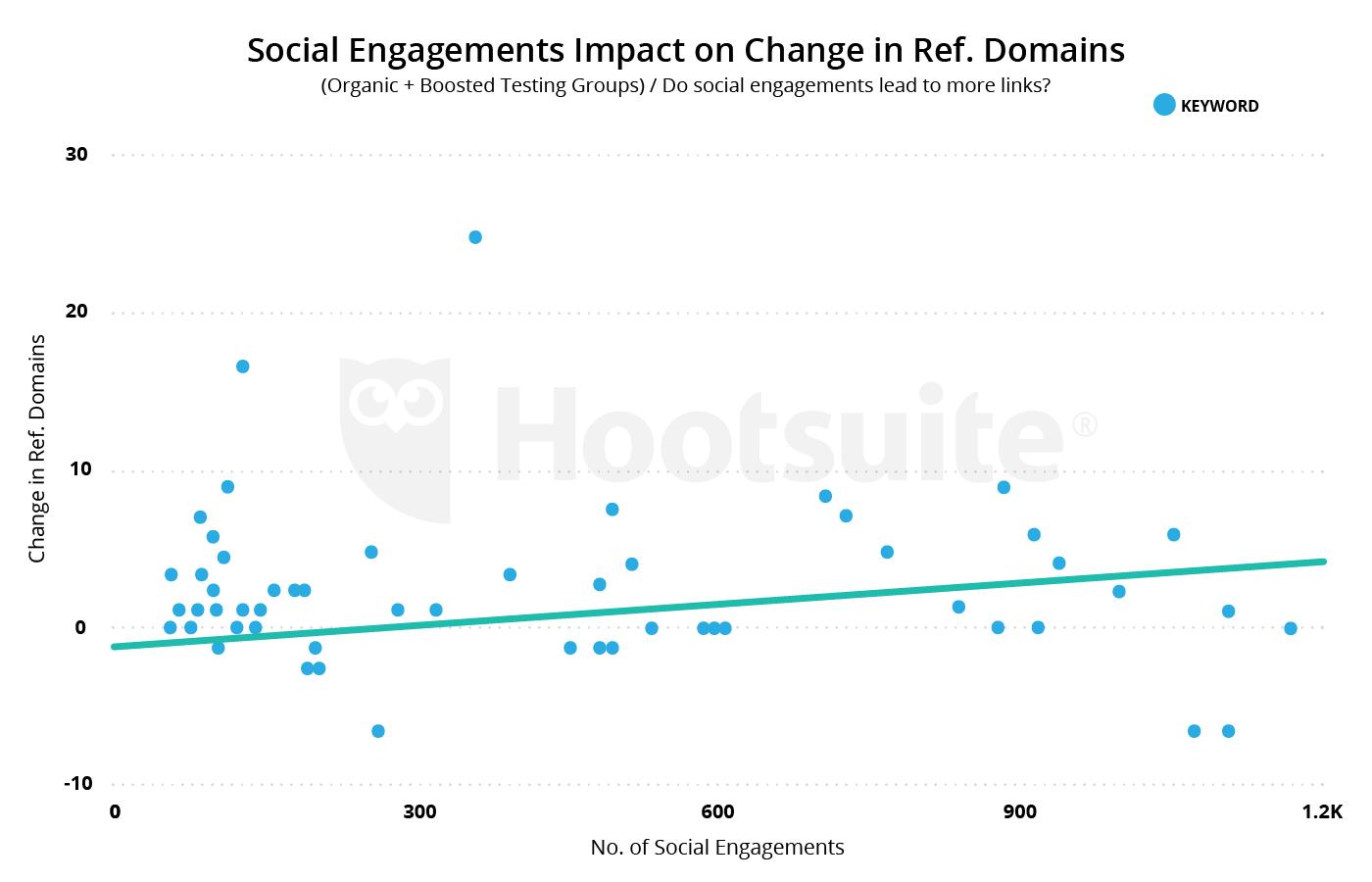 los compromisos sociales impactan en el cambio en los dominios de referencia