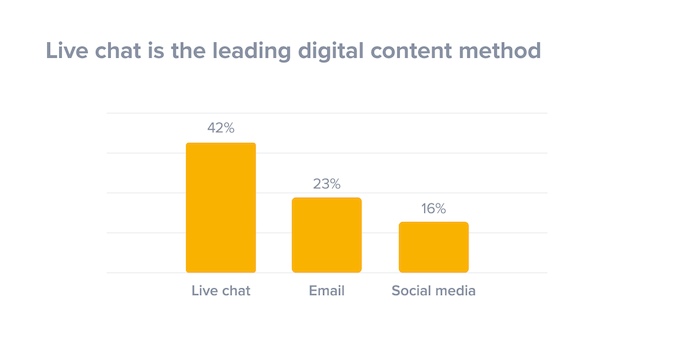 Gráfico de barras del contenido digital del chat en vivo comparado con el correo electrónico y las redes sociales