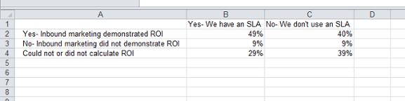 Datos de gráfico sobre el ROI de marketing entrante ingresados en una hoja de cálculo de Excel