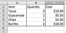 Excel hoja de cálculo con borde de contorno aplicado alrededor de las células