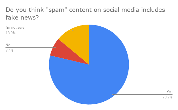 ¿Crees que el contenido de _spam_ en las redes sociales incluye? fake news_
