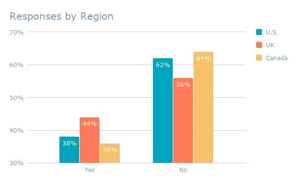 Respuestas por región
