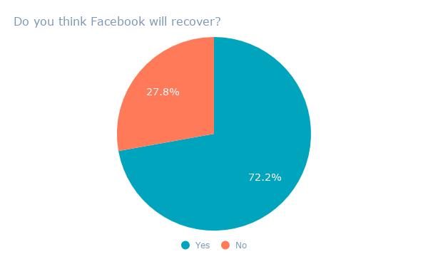 ¿Crees? Facebook se recuperará_