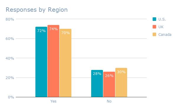 Respuestas por región ( 1)