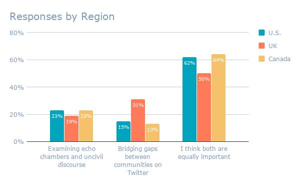 Respuestas por región (3)