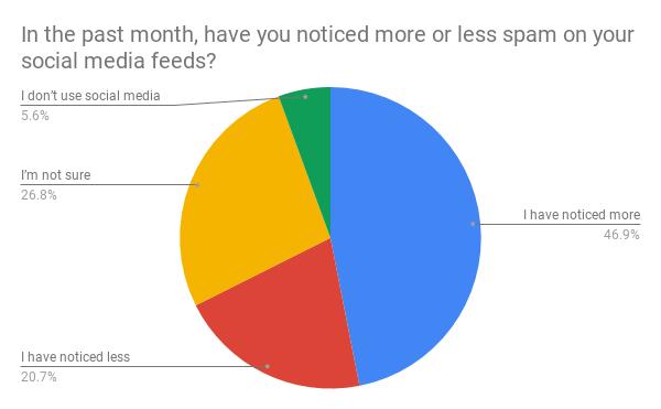 En el último mes, ¿ha notado más o menos spam en sus feeds de medios sociales_