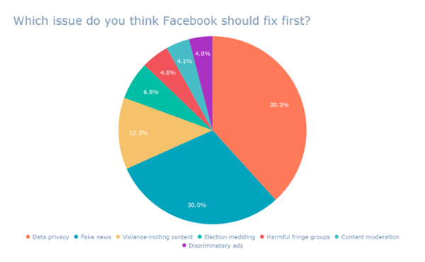 ¿Qué problema crees que Facebook debería solucionar primero_ ( 2)