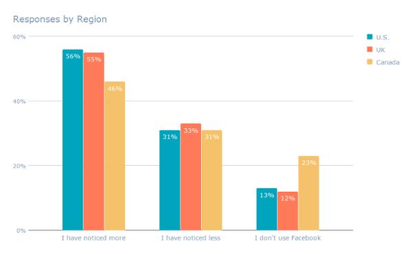 Respuestas por región (2) -1