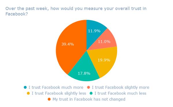 Durante la semana pasada, ¿cómo mediría su calificación general? confianza en Facebook_ (1)