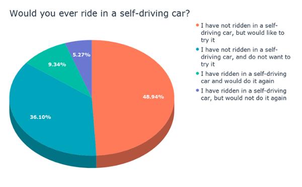 ¿Alguna vez conducirías en un auto de auto_ (2)