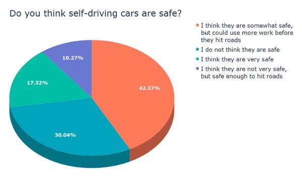 ¿Crees que los autos que conducen solos son seguros? (1)