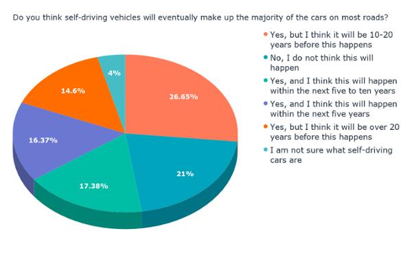 ¿Crees que los vehículos que conducen por sí mismos eventualmente conformarán la mayoría de los autos en la mayoría de las carreteras? (1)