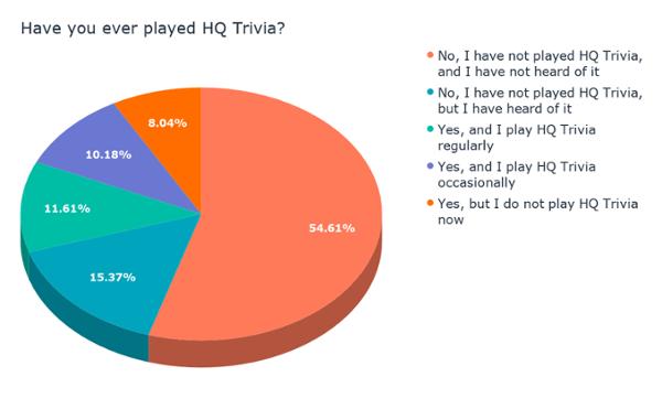 ¿Alguna vez has jugado a HQ Trivia_ [19659042] ¿Alguna vez has visto un programa de juegos en Facebook Watch_