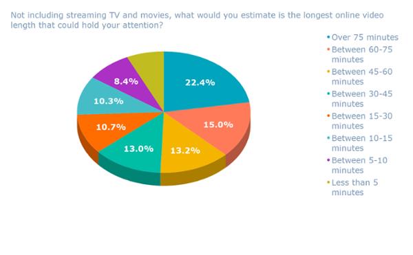 Sin incluir la transmisión de TV y películas, lo que estimaría es la duración de video en línea más larga que podría llamar su atención_ (1)