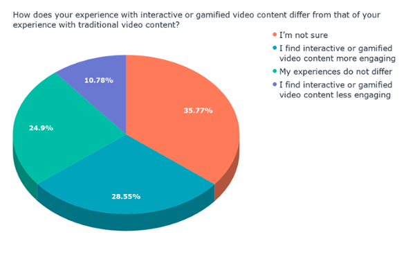 ¿En qué se diferencia su experiencia con el contenido de video interactivo o gamificado de su experiencia con el contenido de video tradicional? (1)