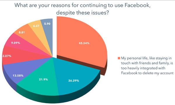 Mi vida personal, como estar en contacto con amigos y familiares, está muy integrada con Facebook para eliminar mi cuenta-1