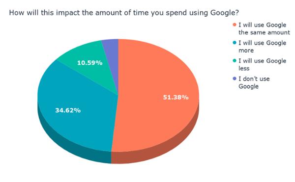 ¿Cómo afectará esto a la cantidad de tiempo que usa? Google_