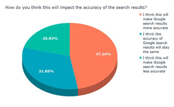 ¿Cómo crees que esto impactará la precisión de los resultados de búsqueda?