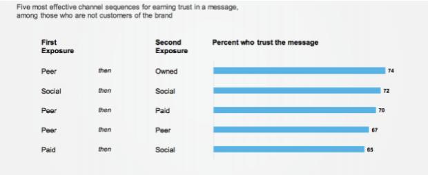 gráfico: 5 secuencias más efectivas para ganar confianza en un mensaje